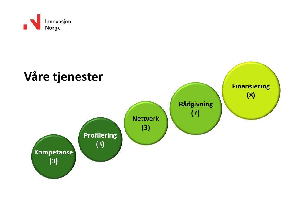 Profilering (3) Kompetanse (3) Finansiering (8) Rådgivning (7) Nettverk (3) Våre tjenester