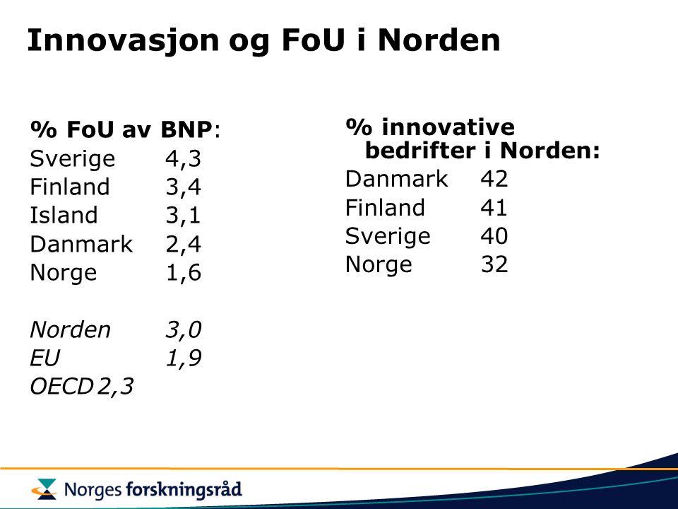 Innovasjon og FoU i Norden % FoU av BNP: Sverige4,3 Finland3,4 Island3,1 Danmark2,4 Norge1,6 Norden3,0 EU1,9 OECD2,3 % innovative bedrifter i Norden: Danmark42 Finland41 Sverige40 Norge32