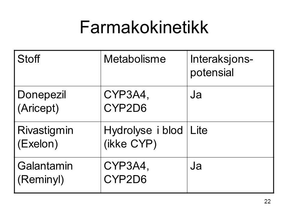 22 Farmakokinetikk StoffMetabolismeInteraksjons- potensial Donepezil (Aricept) CYP3A4, CYP2D6 Ja Rivastigmin (Exelon) Hydrolyse i blod (ikke CYP) Lite Galantamin (Reminyl) CYP3A4, CYP2D6 Ja