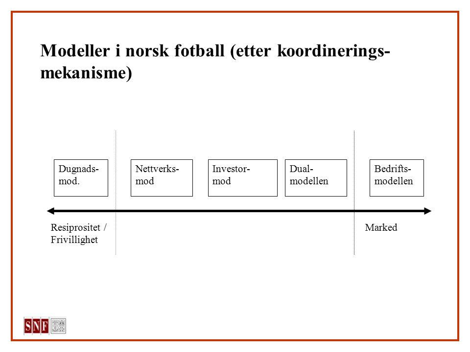 Modeller i norsk fotball (etter koordinerings- mekanisme) Resiprositet / Marked Frivillighet Dugnads- mod. Nettverks- mod Investor- mod Dual- modellen