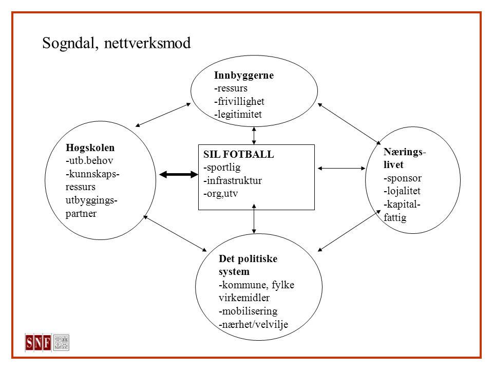 Sogndal, nettverksmod SIL FOTBALL -sportlig -infrastruktur -org,utv Høgskolen -utb.behov -kunnskaps- ressurs utbyggings- partner Innbyggerne -ressurs