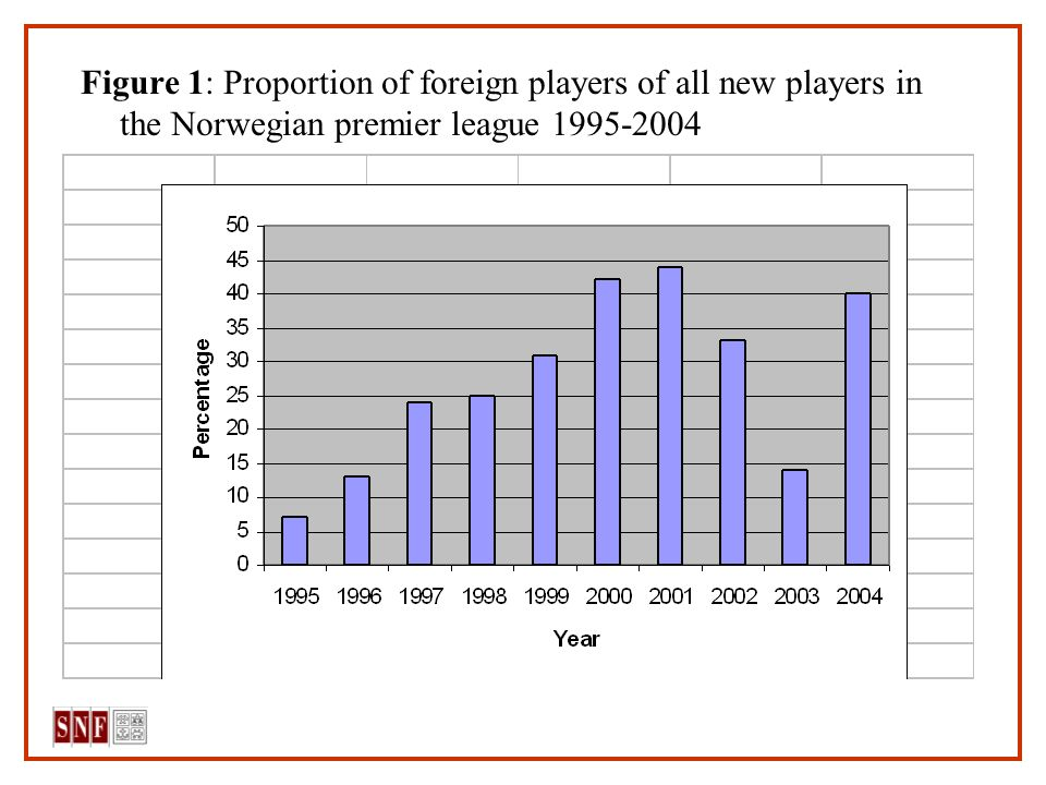 Figure 1: Proportion of foreign players of all new players in the Norwegian premier league 1995-2004