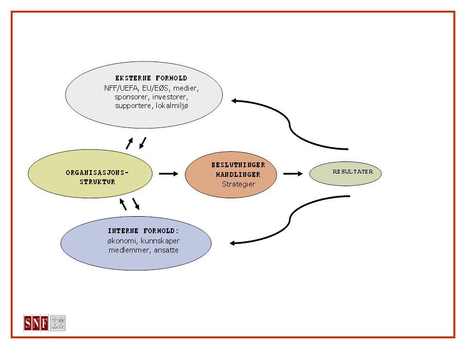 Metode/data for analysen; Case studier av utvalgte klubber (historisk orienterte analyser hvor gjeldende organisering forstås i lys av organisasjonens historie og erfaringer, eksisterende ressurser og betingelser, og framtidige utfordringer) Utvalgskriterier; -størrelse (budsjett) -lokalisering -organisasjonstype (bruk av AS) -rolle i norsk fotball -historiske resultater ( oppsiktsvekkende resultater)