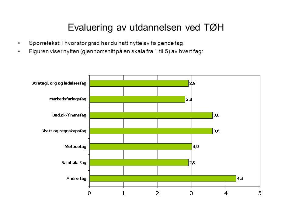 Evaluering av utdannelsen ved TØH Spørretekst: I hvor stor grad har du hatt nytte av følgende fag. Figuren viser nytten (gjennomsnitt på en skala fra