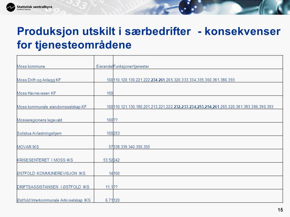 15 Produksjon utskilt i særbedrifter - konsekvenser for tjenesteområdene Moss kommuneEierandelFunksjoner/tjenester Moss Drift og Anlegg KF100110,120,130,221,222,234,261,265,320,333,334,335,360,381,386,393 Moss Havnevesen KF100 Moss kommunale eiendomsselskap KF100110,121,130,180,201,213,221,222,232,233,234,253,254,261,265,320,381,383,386,390,393 Mosseregionens legevakt100 .