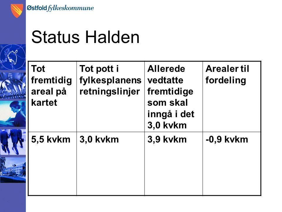 Status Halden Tot fremtidig areal på kartet Tot pott i fylkesplanens retningslinjer Allerede vedtatte fremtidige som skal inngå i det 3,0 kvkm Arealer til fordeling 5,5 kvkm3,0 kvkm3,9 kvkm-0,9 kvkm