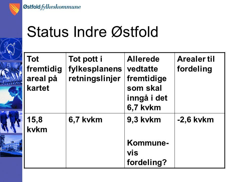 Status Indre Østfold Tot fremtidig areal på kartet Tot pott i fylkesplanens retningslinjer Allerede vedtatte fremtidige som skal inngå i det 6,7 kvkm Arealer til fordeling 15,8 kvkm 6,7 kvkm9,3 kvkm Kommune- vis fordeling.