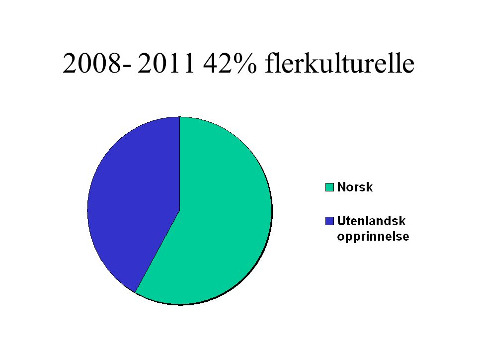 2008- 2011 42% flerkulturelle