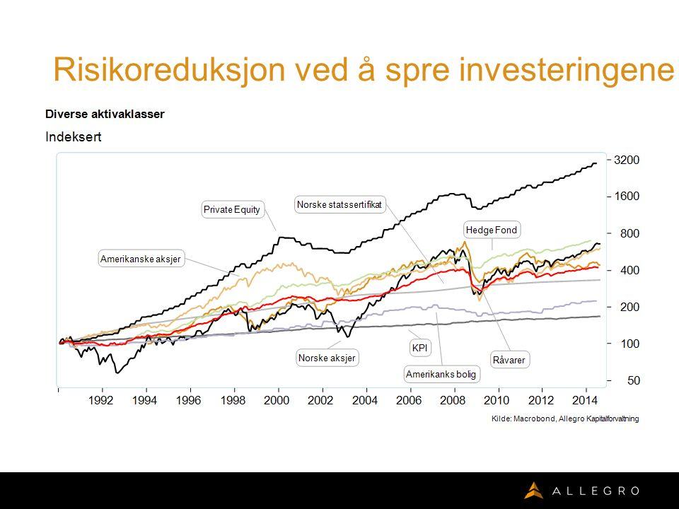 Risikoreduksjon ved å spre investeringene