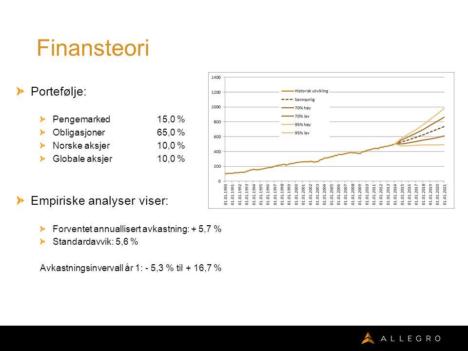 Finansteori Portefølje: Pengemarked15,0 % Obligasjoner65,0 % Norske aksjer10,0 % Globale aksjer10,0 % Empiriske analyser viser: Forventet annuallisert avkastning: + 5,7 % Standardavvik: 5,6 % Avkastningsinvervall år 1: - 5,3 % til + 16,7 %