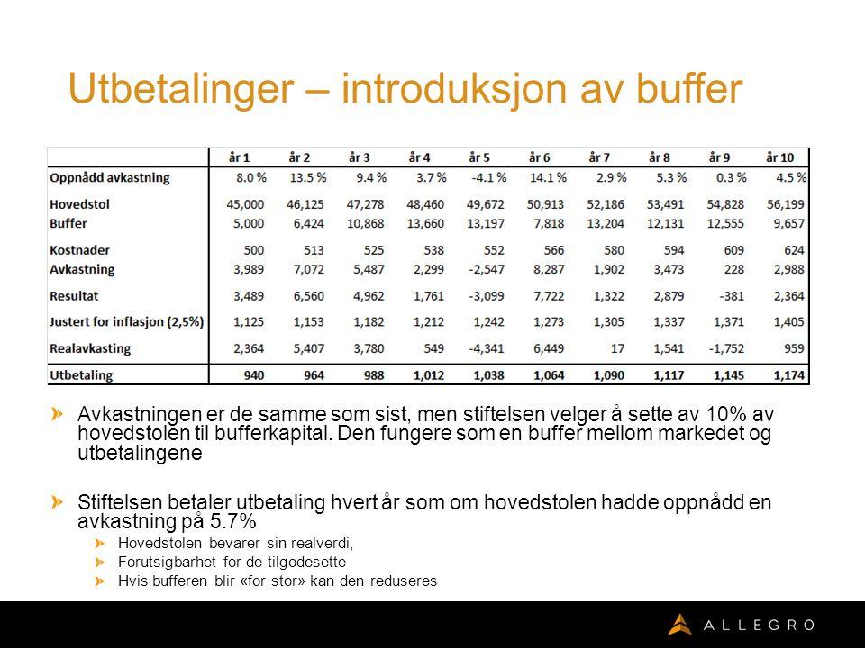 Utbetalinger – introduksjon av buffer Avkastningen er de samme som sist, men stiftelsen velger å sette av 10% av hovedstolen til bufferkapital.