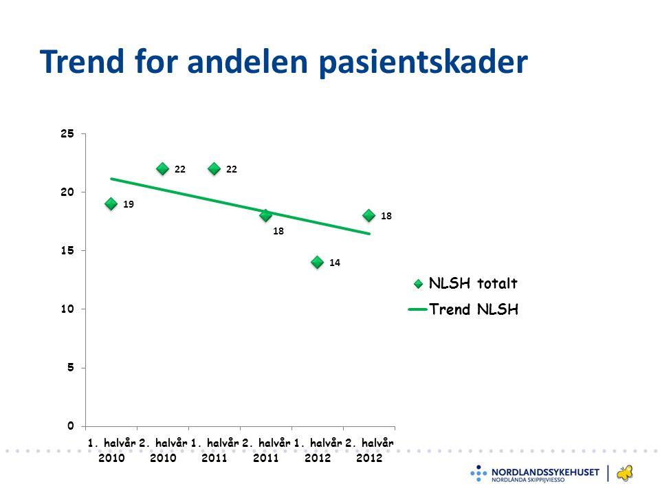 Trend for andelen pasientskader