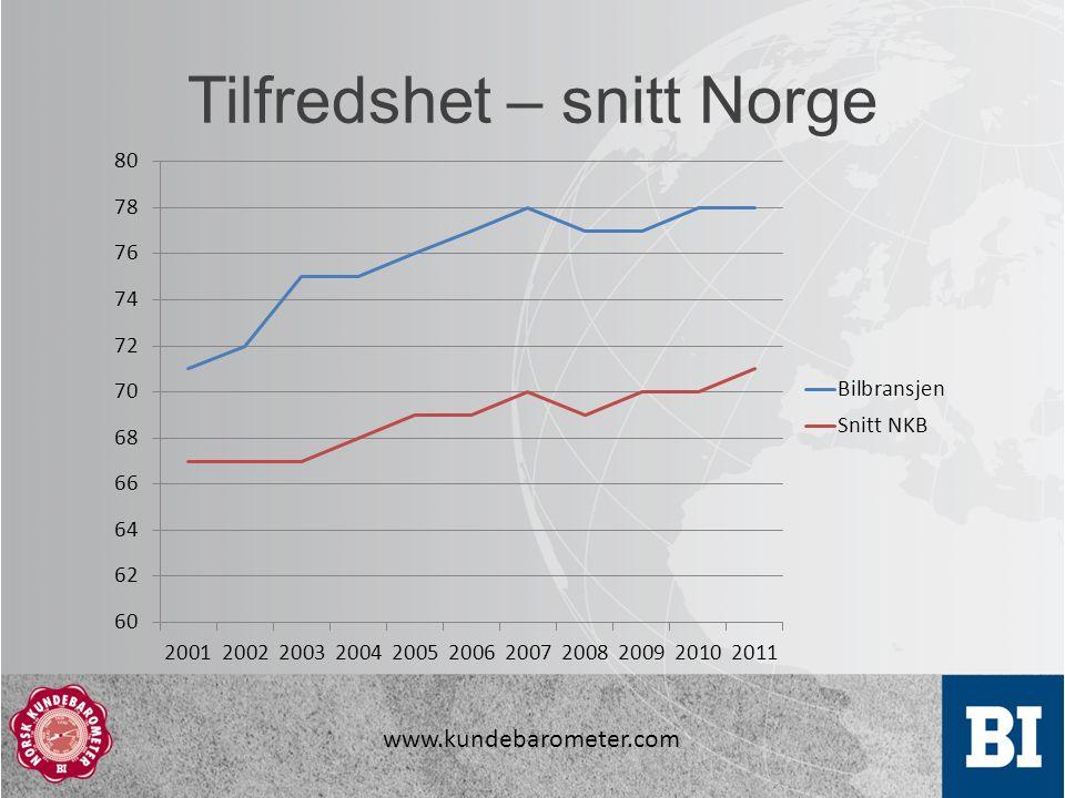 www.kundebarometer.com Tilfredshet – snitt Norge