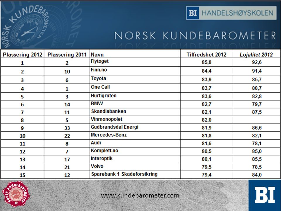 www.kundebarometer.com
