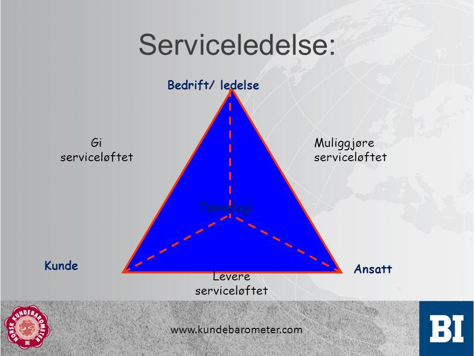 www.kundebarometer.com Serviceledelse: Bedrift/ ledelse Ansatt Kunde Teknologi Muliggjøre serviceløftet Gi serviceløftet Levere serviceløftet