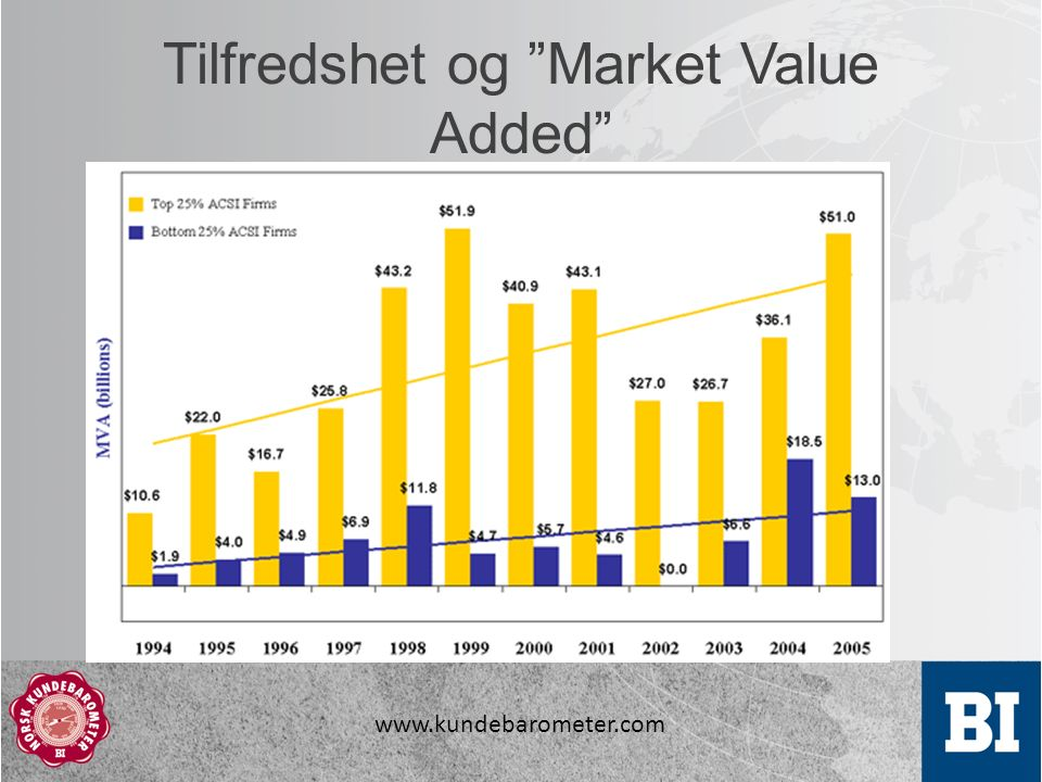 "www.kundebarometer.com Tilfredshet og ""Market Value Added"""