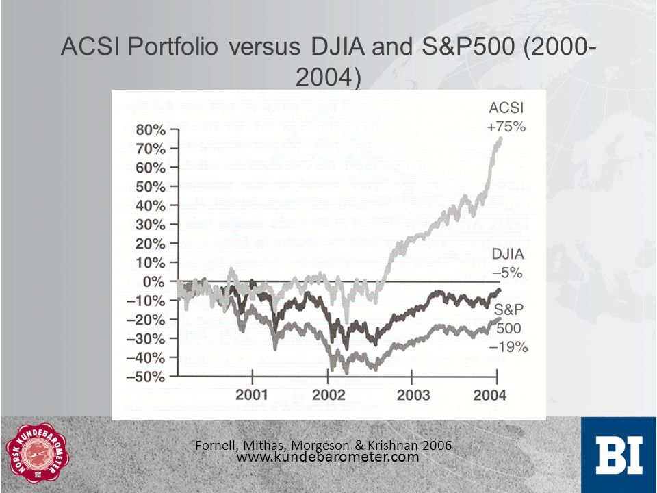 www.kundebarometer.com ACSI Portfolio versus DJIA and S&P500 (2000- 2004) Fornell, Mithas, Morgeson & Krishnan 2006