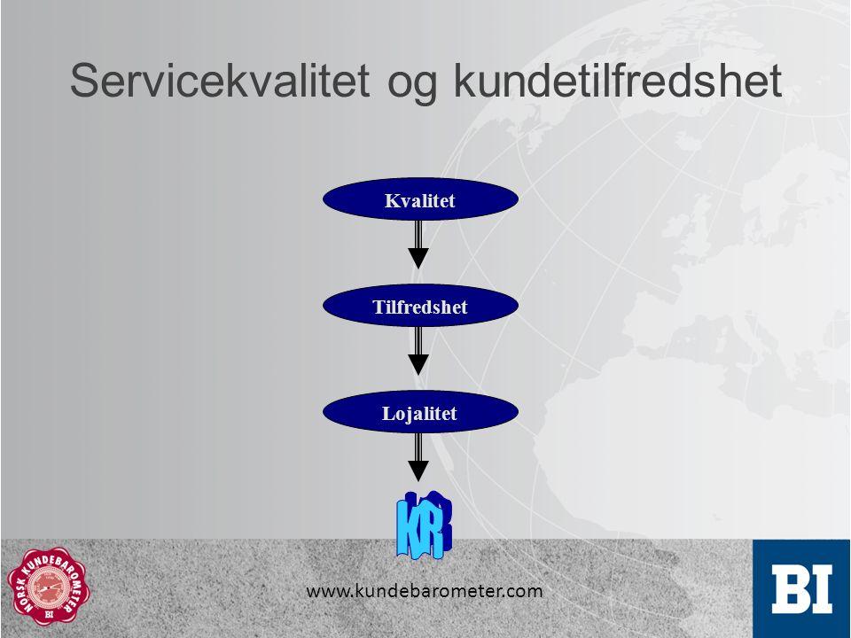 www.kundebarometer.com Servicekvalitet og kundetilfredshet Kvalitet Tilfredshet Lojalitet