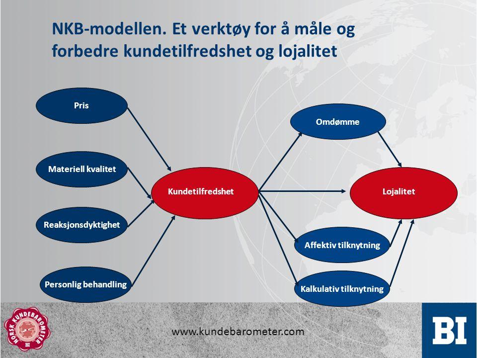 www.kundebarometer.com Lojalitet Affektiv tilknytning Kalkulativ tilknytning Pris Reaksjonsdyktighet Personlig behandling Materiell kvalitet Kundetilfredshet Omdømme NKB-modellen.