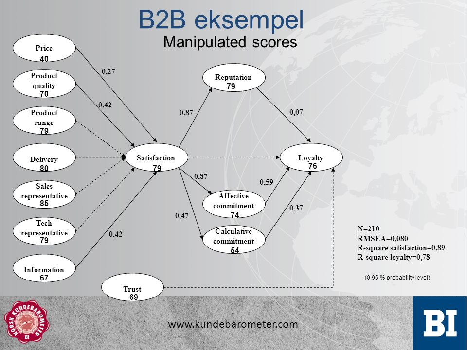 B2B eksempel N=210 RMSEA=0,080 R-square satisfaction=0,89 R-square loyalty=0,78 SatisfactionLoyalty Calculative commitment Affective commitment Reputation Delivery Product range Product quality Price 0,87 0,07 0,47 0,42 0,27 Trust Sales representative Tech representative Information 0,59 0,37 0, (0.95 % probability level) Manipulated scores