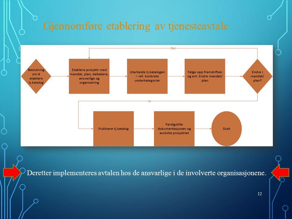 12 Gjennomføre etablering av tjenesteavtale Deretter implementeres avtalen hos de ansvarlige i de involverte organisasjonene.
