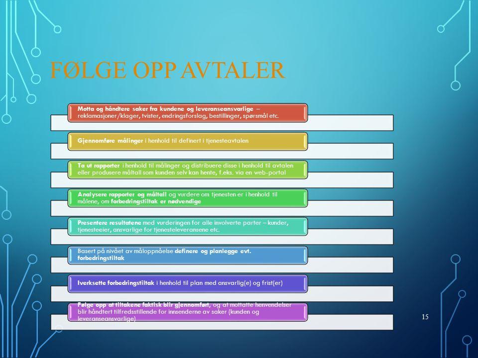 FØLGE OPP AVTALER Motta og håndtere saker fra kundene og leveranseansvarlige – reklamasjoner/klager, tvister, endringsforslag, bestillinger, spørsmål etc.
