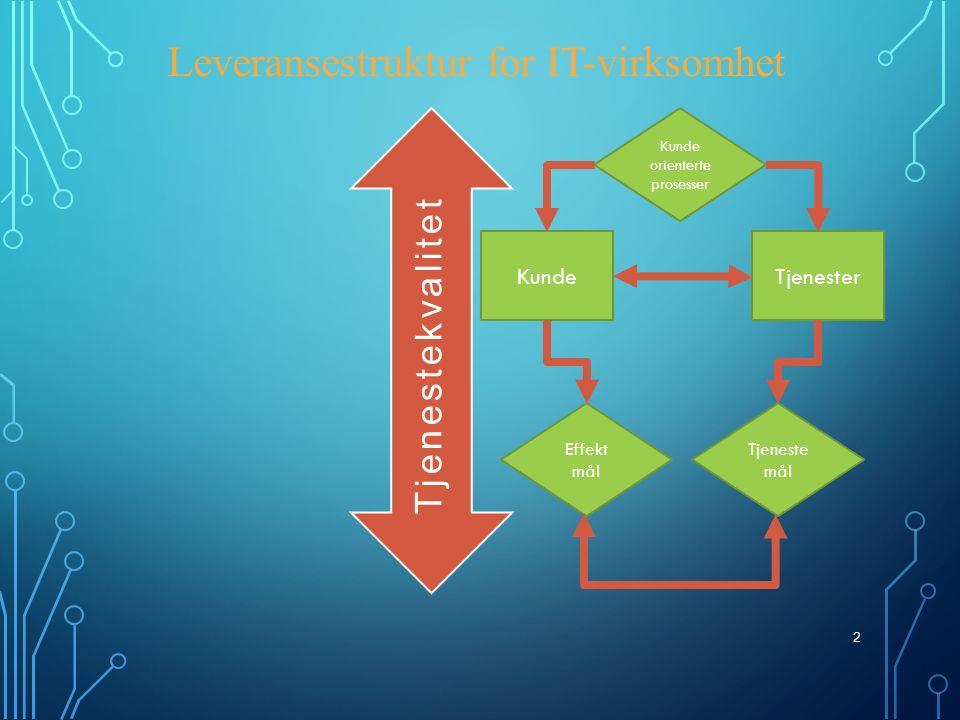 2 Leveransestruktur for IT-virksomhet KundeTjenester Kunde orienterte prosesser Effekt mål Tjeneste mål Tjenestekvalitet