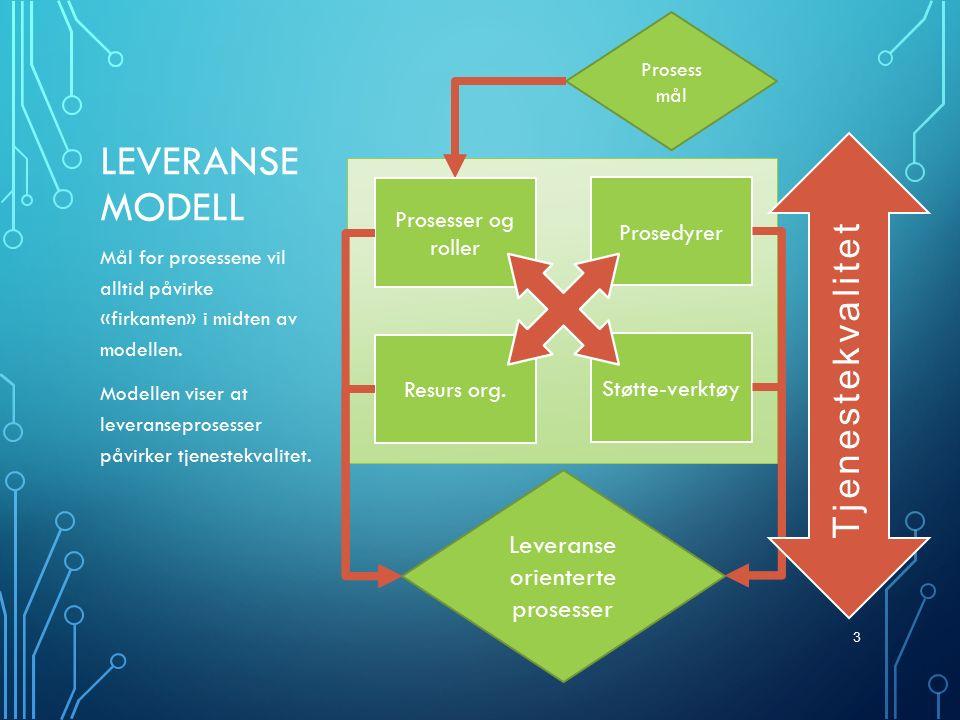 LEVERANSE- STRUKTUR FOR EN IT-AVD 1.Det er to gjennomgående temaer i denne modellen: 1.
