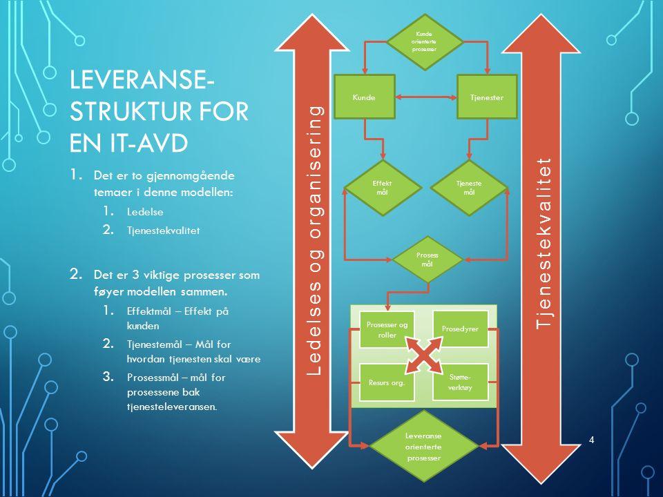 LEVERANSE- STRUKTUR FOR EN IT-AVD 1. Det er to gjennomgående temaer i denne modellen: 1.