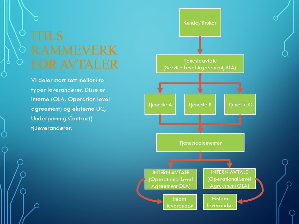 16 Effekter av tjenestekatalog og -avtaler Tydelige tjenester med tydelige kvalitetsmål som både tjenestemottakere (kunder/brukere) og tjenesteleverandør forstår og kan forhold seg til Et underlag å registrere saker på Avklart konkret hvordan leveranser/forpliktelser og andre felles forhold skal være mellom alle parter i et avtaleforhold Fastsatt forutsigbare priser/kostnader og ressursbruk Etablert et underlag å kommunisere forventninger på overfor medarbeiderne hos begge parter Etablert et underlag å måle leveransene på og kravene til rapportering til ulike parter Etablert jevnlig oppfølging av leveranser og andre forhold, bl.a.