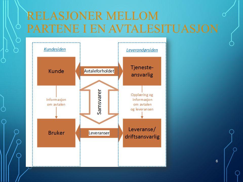 RELASJONER MELLOM PARTENE I EN AVTALESITUASJON 6