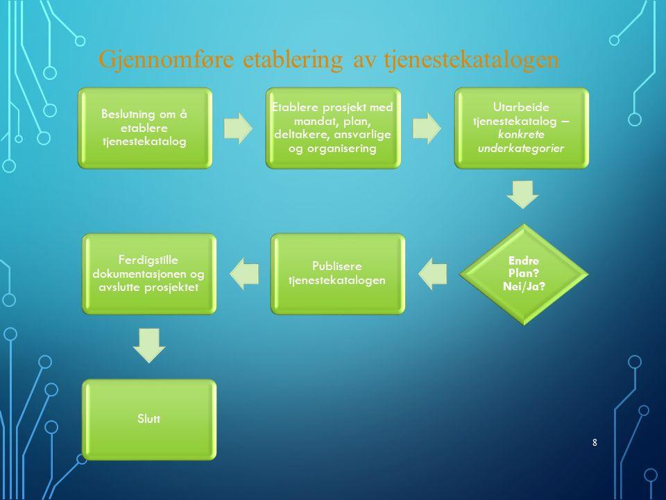 8 Gjennomføre etablering av tjenestekatalogen Beslutning om å etablere tjenestekatalog Etablere prosjekt med mandat, plan, deltakere, ansvarlige og organisering Utarbeide tjenestekatalog – konkrete underkategorier Endre Plan.