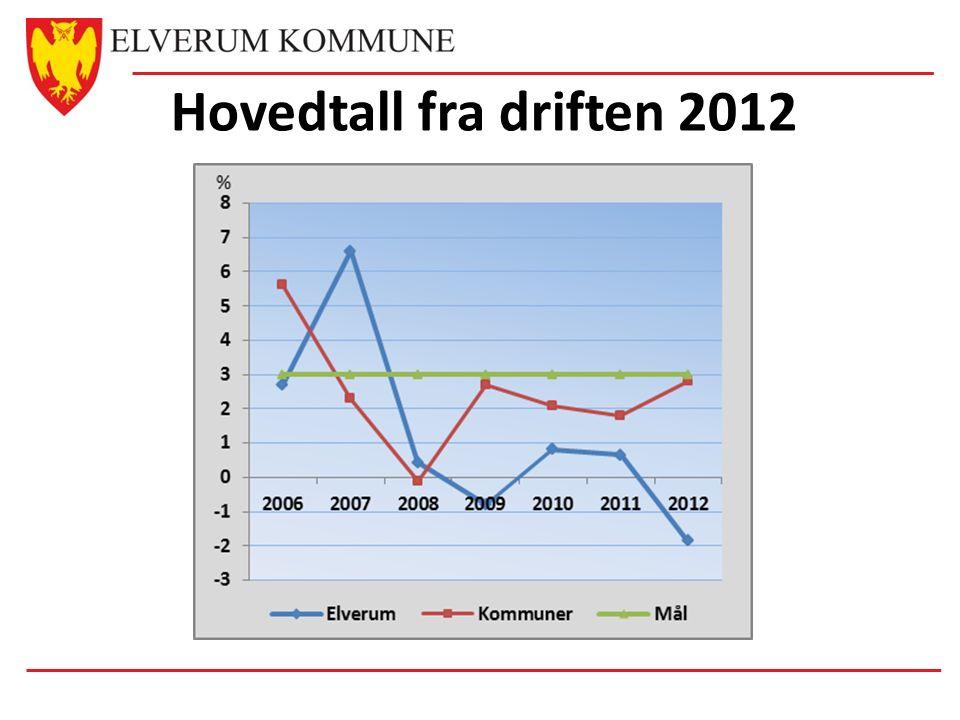 Hovedtall fra driften 2012