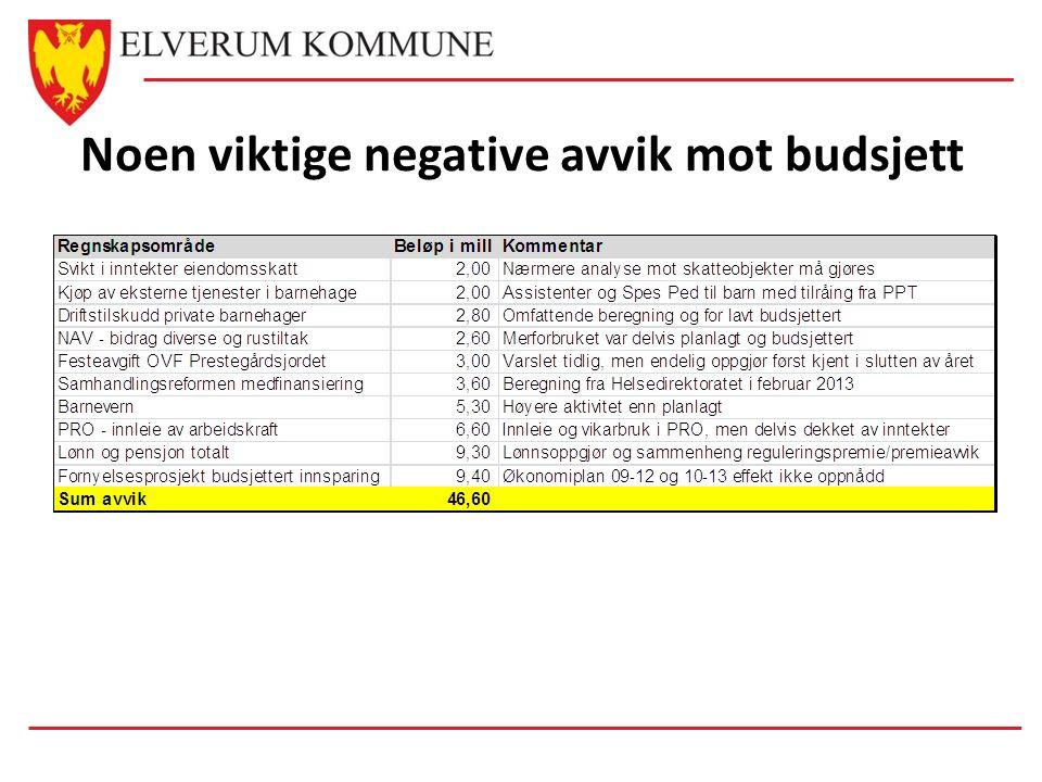 Noen viktige negative avvik mot budsjett