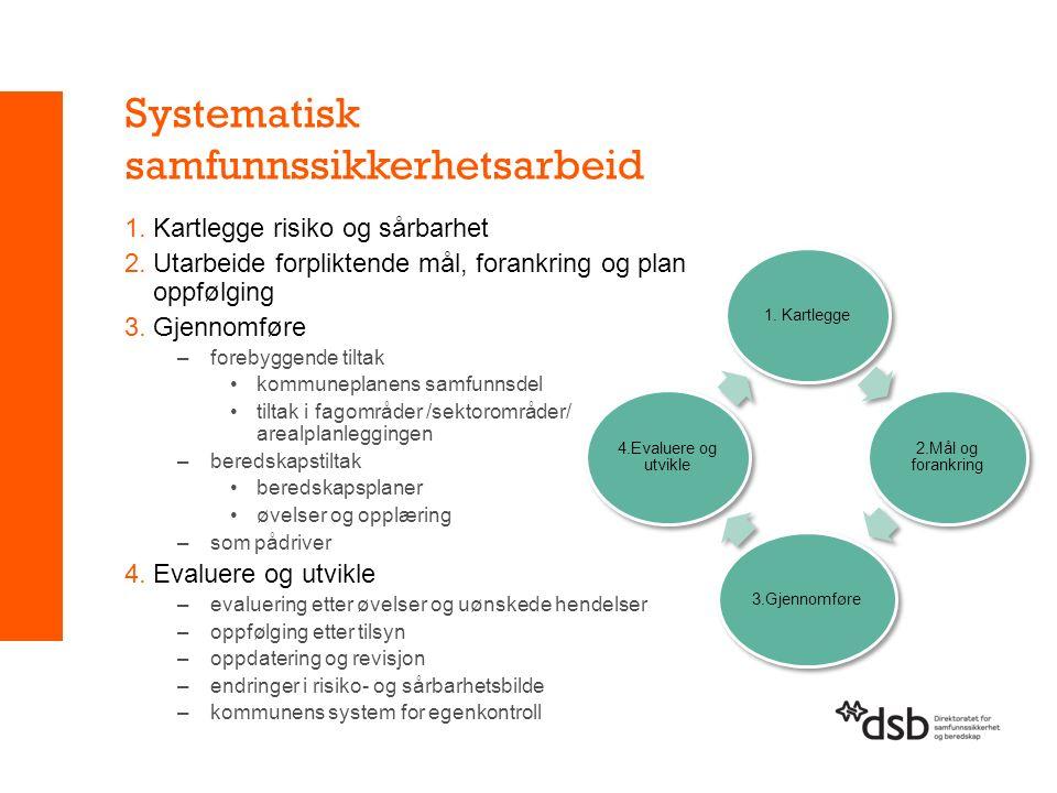 Systematisk samfunnssikkerhetsarbeid 1.Kartlegge risiko og sårbarhet 2.Utarbeide forpliktende mål, forankring og plan oppfølging 3.Gjennomføre –forebyggende tiltak kommuneplanens samfunnsdel tiltak i fagområder /sektorområder/ arealplanleggingen –beredskapstiltak beredskapsplaner øvelser og opplæring –som pådriver 4.Evaluere og utvikle –evaluering etter øvelser og uønskede hendelser –oppfølging etter tilsyn –oppdatering og revisjon –endringer i risiko- og sårbarhetsbilde –kommunens system for egenkontroll
