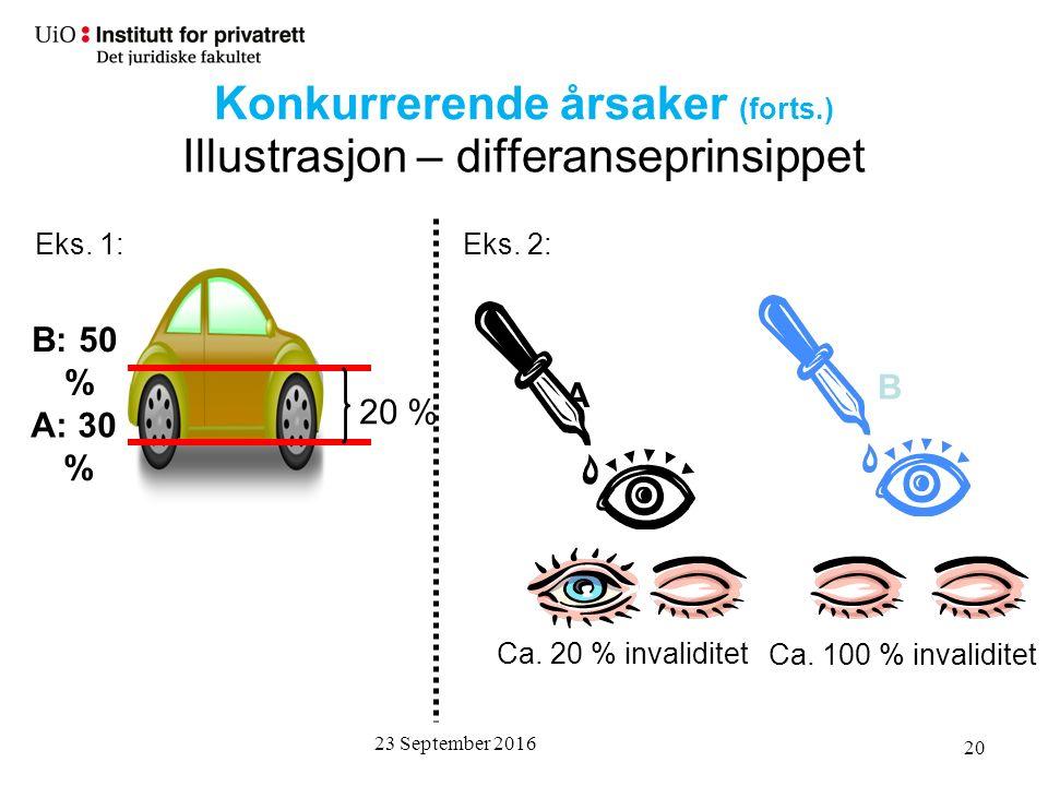 23 September 2016 20 Illustrasjon – differanseprinsippet A: 30 % B A B: 50 % Ca.