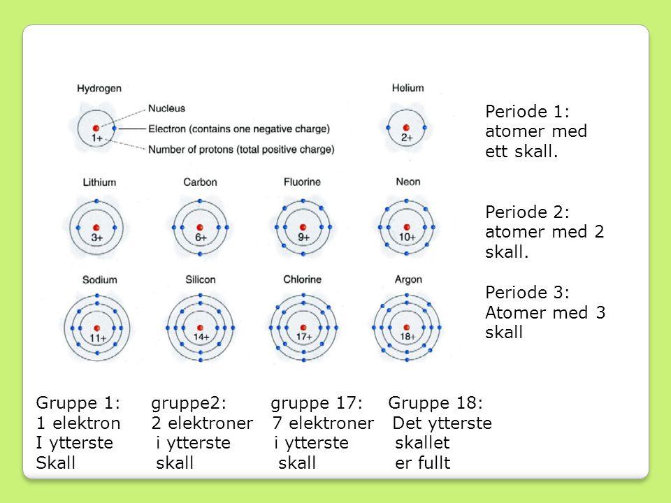 Periode 1: atomer med ett skall.Periode 2: atomer med 2 skall.