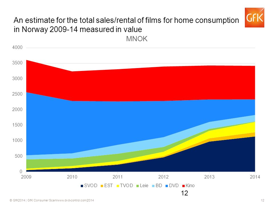 © GfK2014 | GfK Consumer Scan/www.dvd-control.com|2014 12 An estimate for the total sales/rental of films for home consumption in Norway 2009-14 measured in value 12