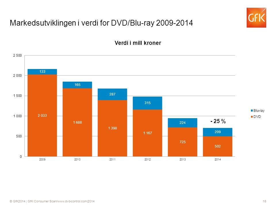 © GfK2014 | GfK Consumer Scan/www.dvd-control.com|2014 15 Markedsutviklingen i verdi for DVD/Blu-ray 2009-2014 - 25 %