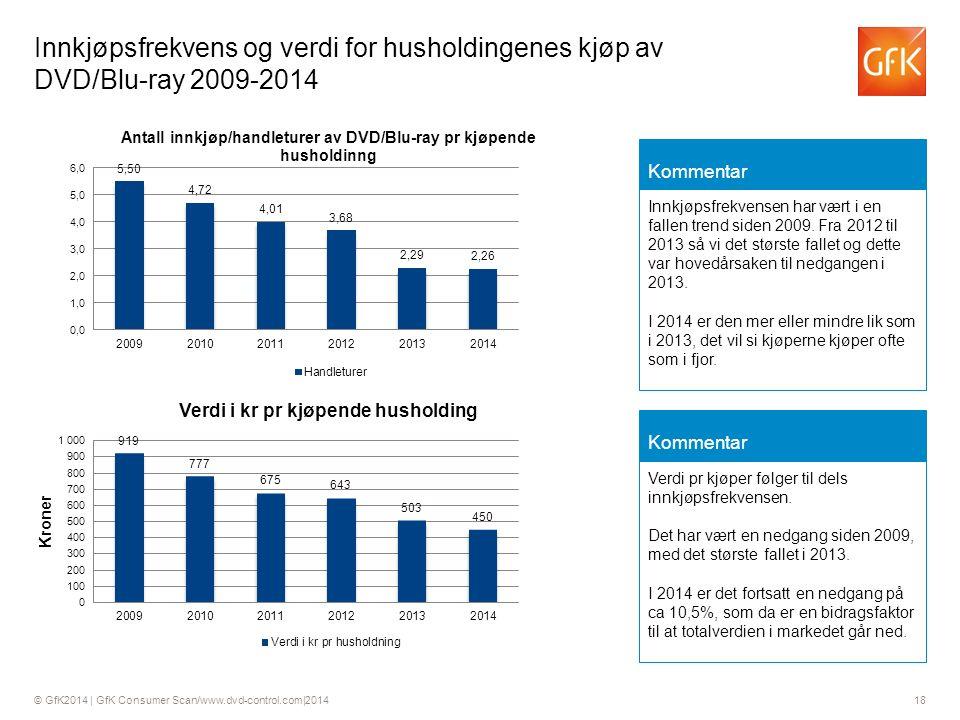© GfK2014 | GfK Consumer Scan/www.dvd-control.com|2014 18 Innkjøpsfrekvens og verdi for husholdingenes kjøp av DVD/Blu-ray 2009-2014 Kommentar Innkjøpsfrekvensen har vært i en fallen trend siden 2009.