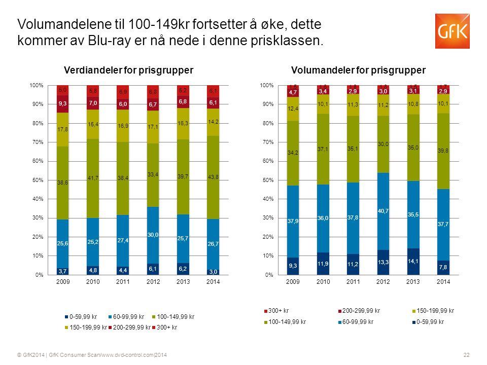© GfK2014 | GfK Consumer Scan/www.dvd-control.com|2014 22 Volumandelene til 100-149kr fortsetter å øke, dette kommer av Blu-ray er nå nede i denne prisklassen.