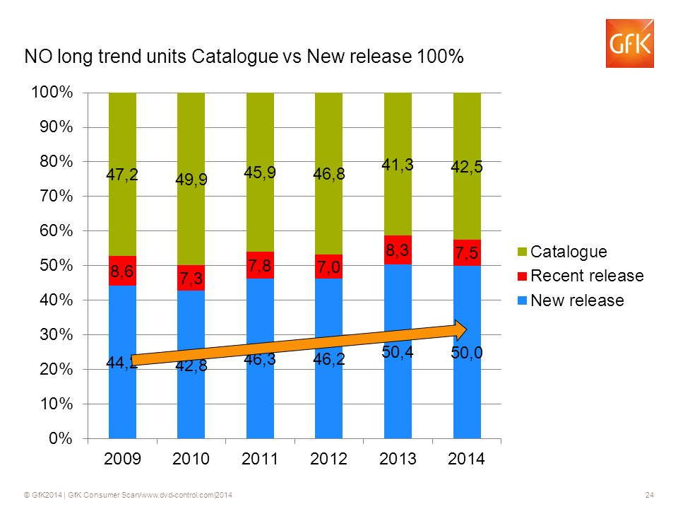 © GfK2014 | GfK Consumer Scan/www.dvd-control.com|2014 24 NO long trend units Catalogue vs New release 100% 24