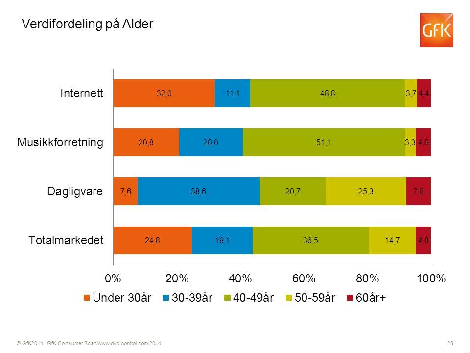 © GfK2014 | GfK Consumer Scan/www.dvd-control.com|2014 28 Verdifordeling på Alder