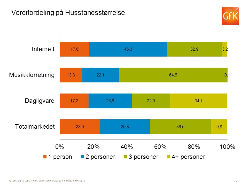 © GfK2014 | GfK Consumer Scan/www.dvd-control.com|2014 29 Verdifordeling på Husstandsstørrelse