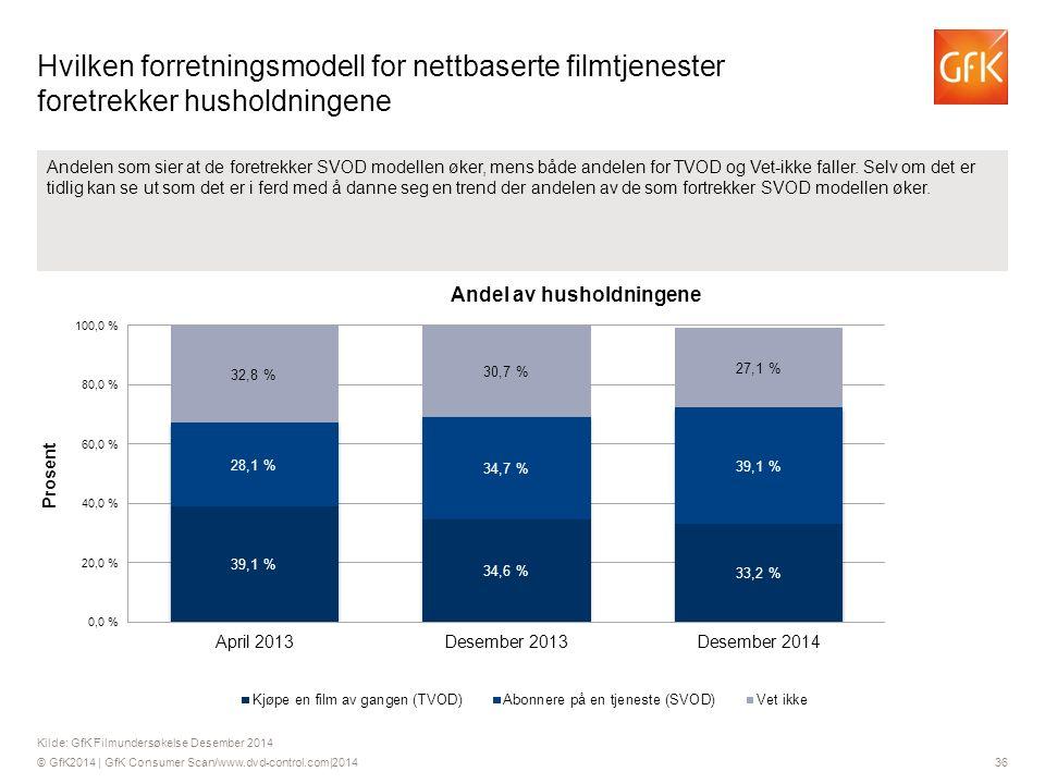 © GfK2014 | GfK Consumer Scan/www.dvd-control.com|2014 36 Andelen som sier at de foretrekker SVOD modellen øker, mens både andelen for TVOD og Vet-ikke faller.