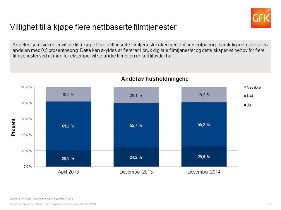 © GfK2014 | GfK Consumer Scan/www.dvd-control.com|2014 37 Andelen som sier de er villige til å kjøpe flere nettbaserte filmtjenester øker med 1,4 prosentpoeng, samtidig reduseres nei- andelen med 0,5 prosentpeong.