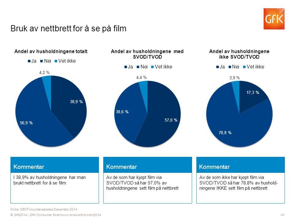 © GfK2014 | GfK Consumer Scan/www.dvd-control.com|2014 41 Kommentar I 38,9% av husholdningene har man brukt nettbrett for å se film Kommentar Av de som har kjøpt film via SVOD/TVOD så har 57,0% av husholdningene sett film på nettbrett Kommentar Av de som ikke har kjøpt film via SVOD/TVOD så har 78,8% av hushold- ningene IKKE sett film på nettbrett Kilde: GfK Filmundersøkelse Desember 2014 Bruk av nettbrett for å se på film
