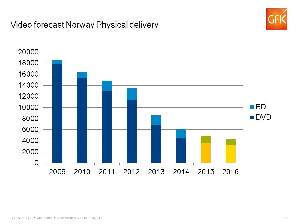 © GfK2014 | GfK Consumer Scan/www.dvd-control.com|2014 43 Video forecast Norway Physical delivery