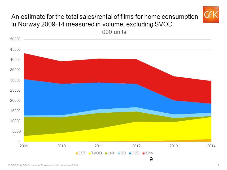 © GfK2014 | GfK Consumer Scan/www.dvd-control.com|2014 40 Andelen som sier at de har sett film på nettbrett økte med 9,0 prosentpoeng.
