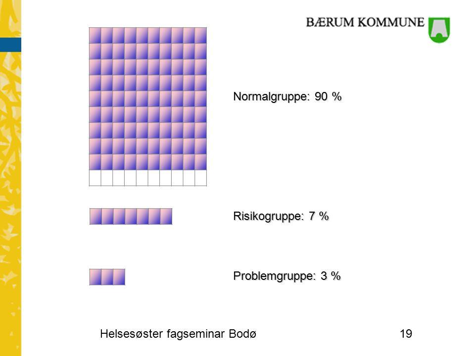 Risikogruppe: 7 % Problemgruppe: 3 % Normalgruppe: 90 % Helsesøster fagseminar Bodø19